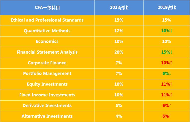2019年CFA考纲变动 最新CFA考纲到底有哪些变化